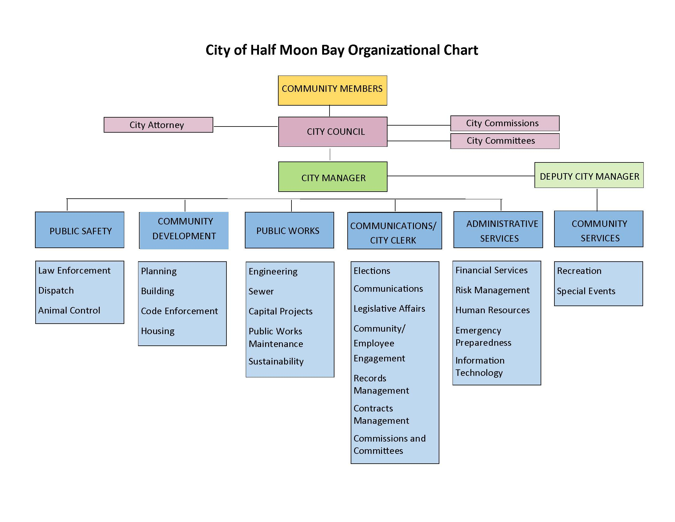 Half Moon Bay Citywide Organizational Chart